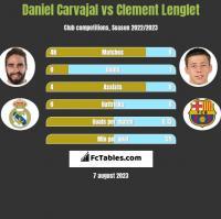 Daniel Carvajal vs Clement Lenglet h2h player stats