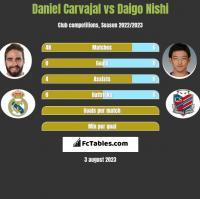 Daniel Carvajal vs Daigo Nishi h2h player stats