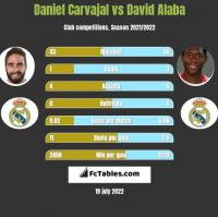 Daniel Carvajal vs David Alaba h2h player stats