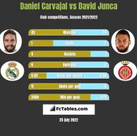 Daniel Carvajal vs David Junca h2h player stats