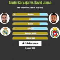 Daniel Carvajal vs David Junca h2h player stats