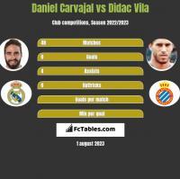 Daniel Carvajal vs Didac Vila h2h player stats