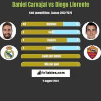 Daniel Carvajal vs Diego Llorente h2h player stats