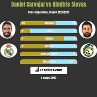 Daniel Carvajal vs Dimitris Siovas h2h player stats