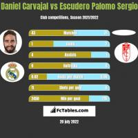 Daniel Carvajal vs Escudero Palomo Sergio h2h player stats