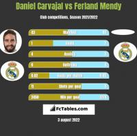 Daniel Carvajal vs Ferland Mendy h2h player stats