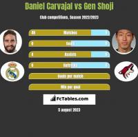 Daniel Carvajal vs Gen Shoji h2h player stats