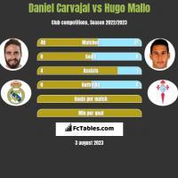 Daniel Carvajal vs Hugo Mallo h2h player stats