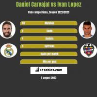 Daniel Carvajal vs Ivan Lopez h2h player stats