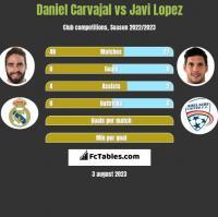 Daniel Carvajal vs Javi Lopez h2h player stats