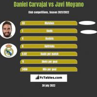 Daniel Carvajal vs Javi Moyano h2h player stats