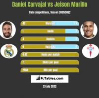 Daniel Carvajal vs Jeison Murillo h2h player stats