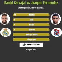 Daniel Carvajal vs Joaquin Fernandez h2h player stats