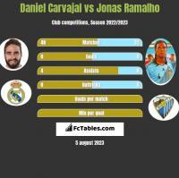 Daniel Carvajal vs Jonas Ramalho h2h player stats