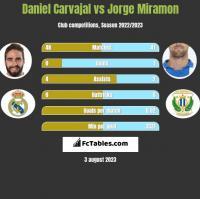 Daniel Carvajal vs Jorge Miramon h2h player stats