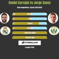 Daniel Carvajal vs Jorge Saenz h2h player stats