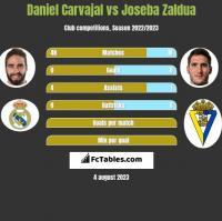 Daniel Carvajal vs Joseba Zaldua h2h player stats