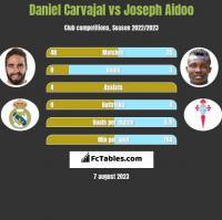 Daniel Carvajal vs Joseph Aidoo h2h player stats