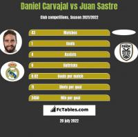 Daniel Carvajal vs Juan Sastre h2h player stats