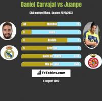 Daniel Carvajal vs Juanpe h2h player stats