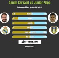 Daniel Carvajal vs Junior Firpo h2h player stats