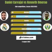 Daniel Carvajal vs Kenneth Omeruo h2h player stats