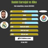 Daniel Carvajal vs Kiko h2h player stats
