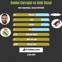 Daniel Carvajal vs Koki Anzai h2h player stats