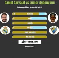 Daniel Carvajal vs Lumor Agbenyenu h2h player stats