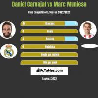 Daniel Carvajal vs Marc Muniesa h2h player stats