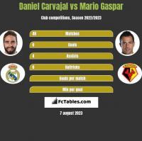 Daniel Carvajal vs Mario Gaspar h2h player stats