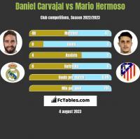 Daniel Carvajal vs Mario Hermoso h2h player stats