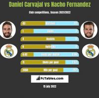 Daniel Carvajal vs Nacho Fernandez h2h player stats