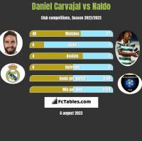 Daniel Carvajal vs Naldo h2h player stats