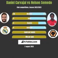 Daniel Carvajal vs Nelson Semedo h2h player stats