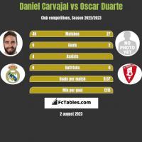 Daniel Carvajal vs Oscar Duarte h2h player stats