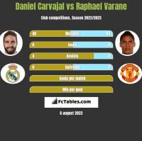 Daniel Carvajal vs Raphael Varane h2h player stats