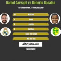 Daniel Carvajal vs Roberto Rosales h2h player stats