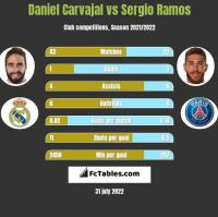 Daniel Carvajal vs Sergio Ramos h2h player stats
