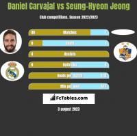 Daniel Carvajal vs Seung-Hyeon Jeong h2h player stats