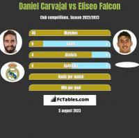 Daniel Carvajal vs Eliseo Falcon h2h player stats