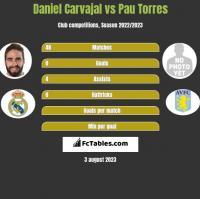 Daniel Carvajal vs Pau Torres h2h player stats