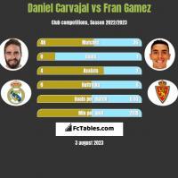 Daniel Carvajal vs Fran Gamez h2h player stats