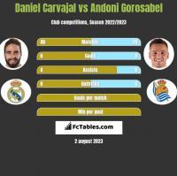 Daniel Carvajal vs Andoni Gorosabel h2h player stats