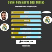 Daniel Carvajal vs Eder Militao h2h player stats