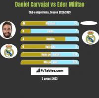 Daniel Carvajal vs Eder Militao h2h player stats