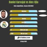 Daniel Carvajal vs Alex Ujia h2h player stats