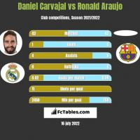 Daniel Carvajal vs Ronald Araujo h2h player stats