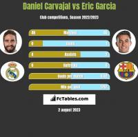 Daniel Carvajal vs Eric Garcia h2h player stats