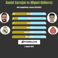 Daniel Carvajal vs Miguel Gutierrez h2h player stats